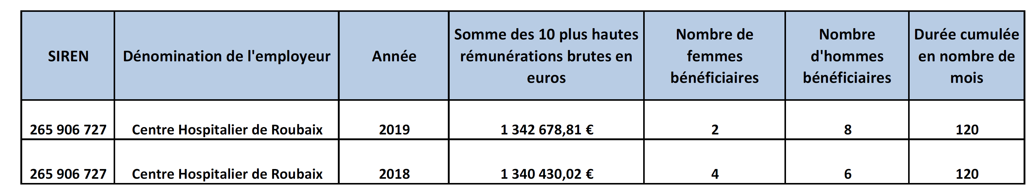 remuneration 3